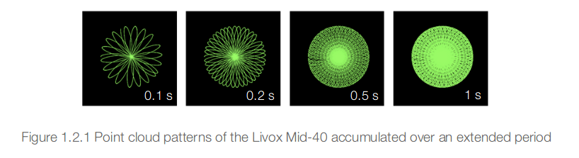 Livox scan pattern