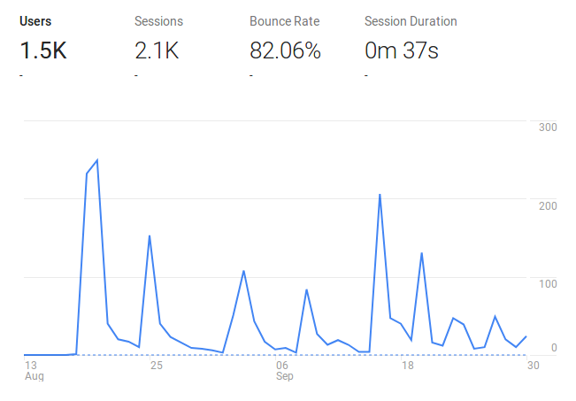 Analytics view of WeeklyRobotics